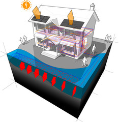 house with surface water closed loop heat pump as source of energy for heating and floor heating and photovoltaic panels on the roof