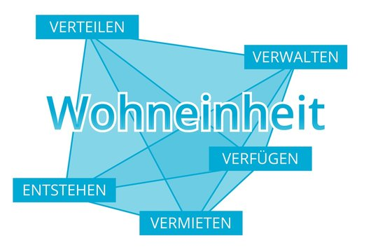 Wohneinheit - Begriffe verbinden, Farbe blau