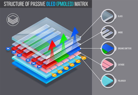 Layered structure of passive oled (pmoled) matrix. Vector illustration.
