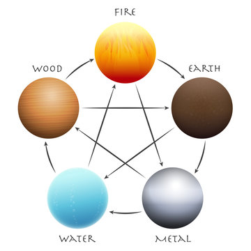 Wu Xing Balls. Five Elements arranged in a circle. Traditional Chinese Taoism symbols - wood, fire, earth, metal and water. Isolated 3d vector illustration on white.