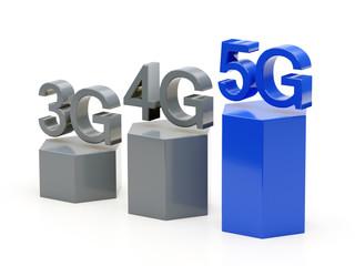 3g, 4g, 5g - wireless cellular network speed evolution grapgic
