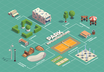 City Park Isometric Flowchart