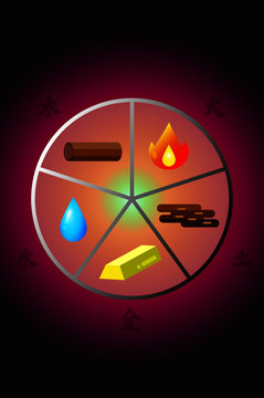 Wu Xing,also known as the Five Elements, Five Phases, the Five Agents, the Five Movements, Five Processes, the Five Steps/Stages which consists of wood, earth, fire, water, and metal.