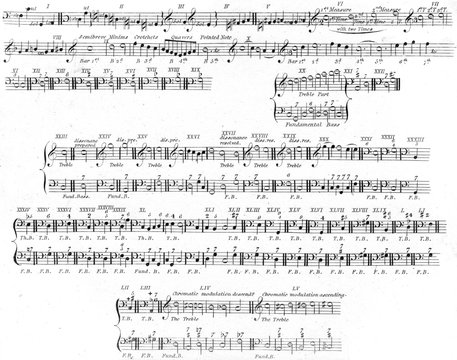Music Notation, 1810