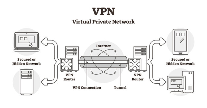 VPN diagram vector illustration. Outline virtual private network LAN scheme