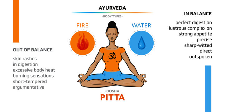 Pitta dosha - ayurvedic physical constitution of human body type. Editable vector illustration with symbols of ether and air and characterizations of vicriti. Used in yoga, Ayurveda, Hinduism.