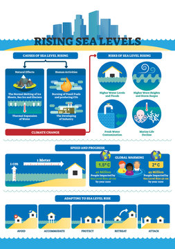 Rising sea levels vector illustration. Labeled climate change infographics.