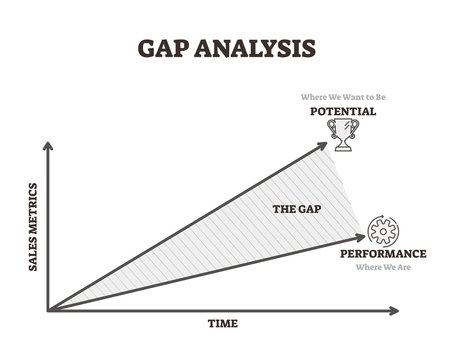 Gap analysis vector illustration. Time and sales potential performance line