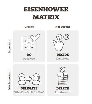 Eisenhower matrix vector illustration. Outlined time management plan scheme