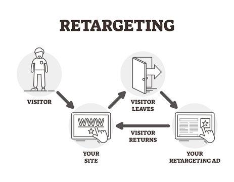 Retargeting vector illustration. Outlined advertising marketing technique.