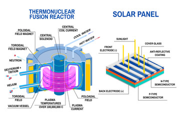 Solar panel and Thermonuclear fusion reactor diagram. Devices that receives energy from thermonuclear fusion of hydrogen into helium and process of converting light to electricity.