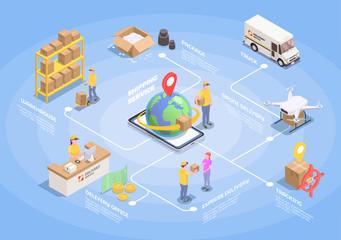 Worldwide Logistics Isometric Flowchart