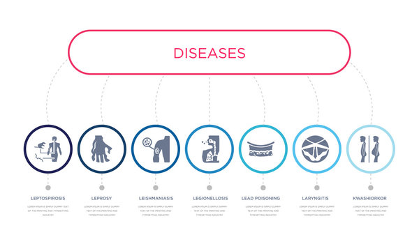 simple illustration set of 7 vector blue icons such as kwashiorkor, laryngitis, lead poisoning, _icon4, leishmaniasis, leprosy, leptospirosis. infographic design with 7 icons pack