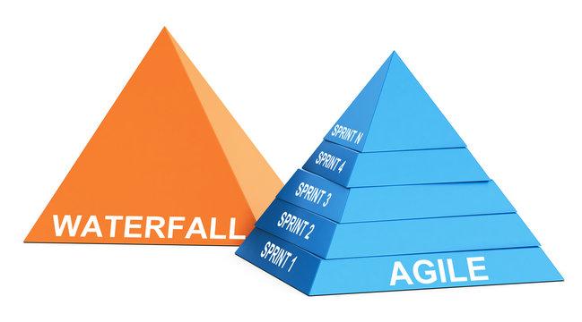 Agile Methodology Versus Waterfall.