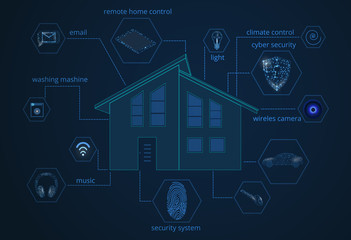 Smart home under remote control. Innovative Internet technology home automation systems. Modern house with functions in the form of polygonal icons. Polygonal style.