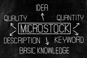 Key of Success in Microstock Business Diagram on Chalkboard.