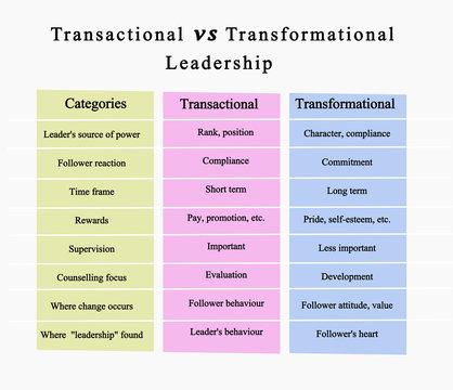 Transactional vs Transformational Leadership..