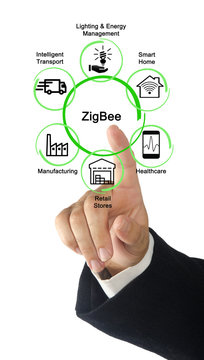 Six ZigBee Applications