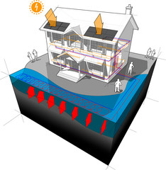 house with surface water closed loop heat pump as source of energy for heating and radiators and photovoltaic panels