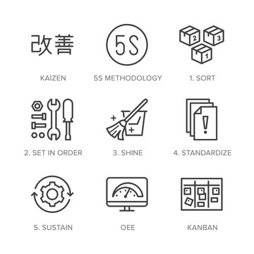 Kaizen, 5S methodology flat line icons set. Japanese business strategy, kanban method vector illustrations. Thin signs for management. Pixel perfect 64x64. Editable Strokes
