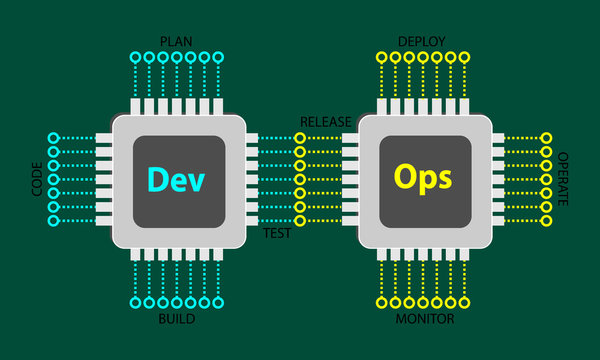 Development and Operations concept represented through electronic circuit chips and connection;