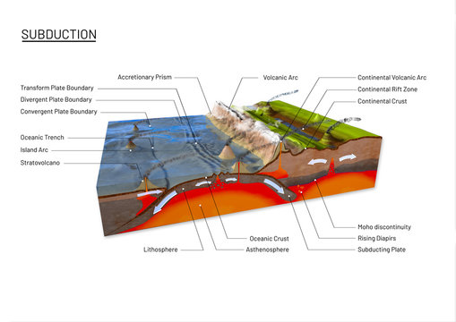Scientific ground cross-section to explain subduction and plate tectonics with labels - 3d illustration