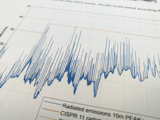 Radiated emissions spectrum with limit lines in EMC report Wall mural