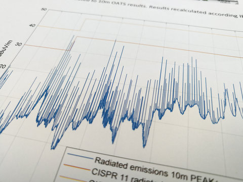 Radiated emissions spectrum with limit lines in EMC report
