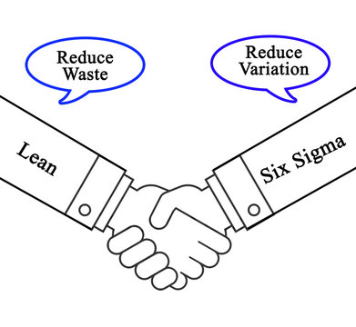 Combining Lean and Six Sigma