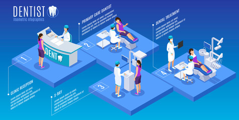 Dentist Isometric Infographics