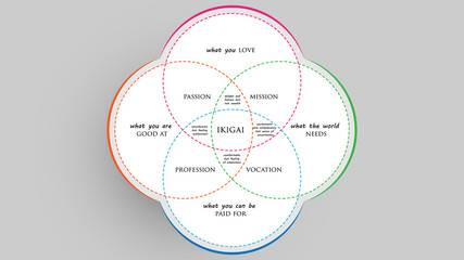 Ikigai: The japanese secret to a long and happy life vector illustration Wall mural