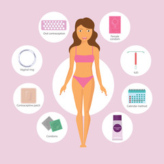 Obraz Set of contraception methods: contraceptive patch and iud, pills and vaginal ring and oral contraceptive. Safe sex and birth control. Flat vector illustration with woman body. - fototapety do salonu