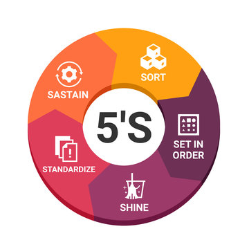 5S methodology management. Sort. Set in order. Shine. Standardize and Sustain. with icon sign in circle chart Vector illustration.