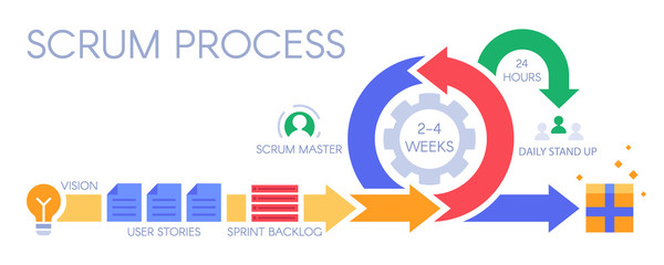 Scrum process infographic. Agile development methodology, sprints management and sprint backlog. Distribution pictogram, premium develop technology or development methodologies vector illustration