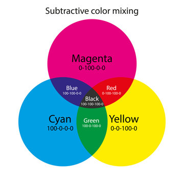 Subtractive color mixing. CMY color scheme
