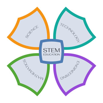 STEM Education Logo. Company Logo.