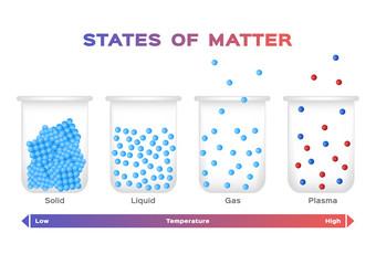 Fototapeta states of matter . solid , liquid , gas and plasma vector obraz