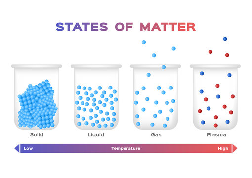 states of matter . solid , liquid , gas and plasma vector