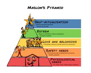 Psychological needs pyramid Maslow