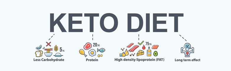 Ketogenic diet food banner for healthy eating diagram, low carbs, high healthy fat, long term effect, protein and FAT. Minimal vector icon infographic.