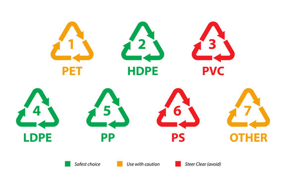 Go Green, Plastic labels and their threat level, Environmental care vector.