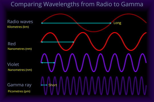 Comparing Wavelengths from Radio to Gamma