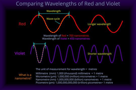 Comparing Wavelengths of Red and Violet