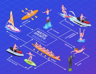 Water Sports Isometric Flowchart