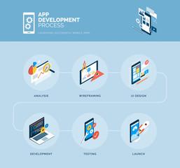 App design and development process