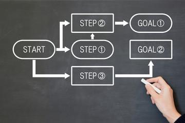 ビジネスイメージ―プロセス
