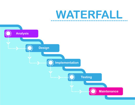 Waterfall development process