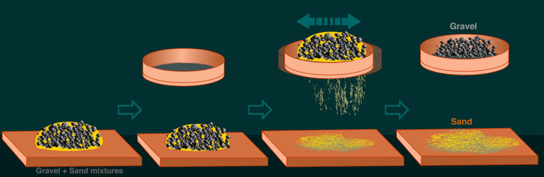Sieving, Sifting, Elimination method. Separation mixtures. Dark green background. Sifting through a sieve to separate rough elements such as sand is called elimination. 2d cartoon drawing illustration