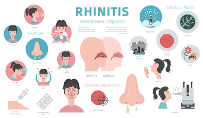 Nasal diseases. Rhinitis symptoms, treatment icon set. Medical infographic design