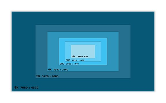 resolution and screen size of display monitor